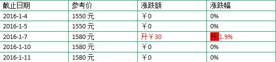 2016年大益新产品(熟茶)1月价格第1周行情