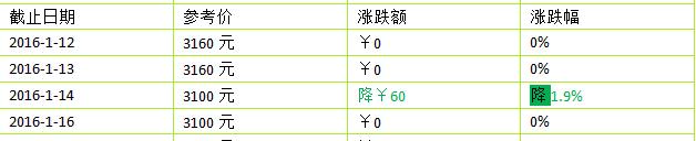 2016年大益新产品(生茶)1月价格第2周行情