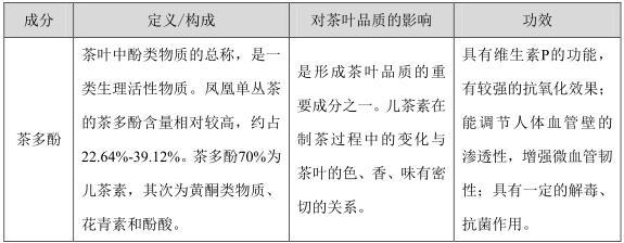 凤凰单丛茶行业分析报告
