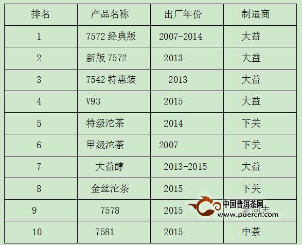 普洱茶消费市场排行榜(1月1日-2月29日)