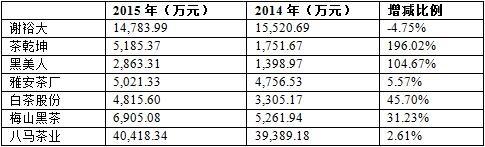 久盈:新三板7家茶企2015年业绩状况披露