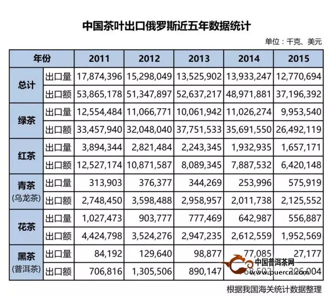 中国茶叶出口俄罗斯近五年数据统计