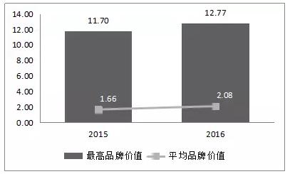 2016中国茶叶企业产品品牌价值评估报告