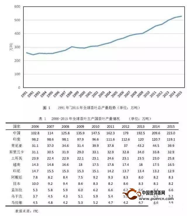 全球茶叶产销形势通报