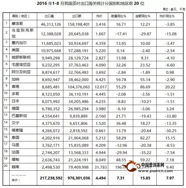 最新数据统计:2016年1-8月我国茶叶出口海关统计数据
