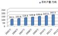 中国茶叶市场规模分析