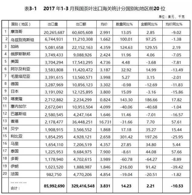 最新数据统计:2017年1—3月我国茶叶出口海关统计数据