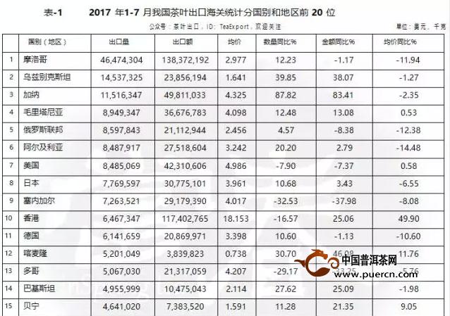 最新数据统计:2017年1—7月我国茶叶出口海关统计数据