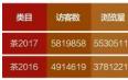2017双十一淘宝茶叶数据报告:全品牌品类竞争激烈,普洱熟茶热销,小青柑榜上无名!