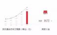 京东发布茶叶2017年数据:茗茶类目销售额稳居食品TOP3
