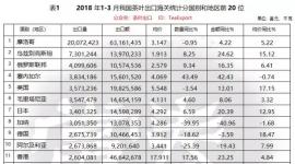 茶叶数据统计:2018年1—3月我国茶叶出口海关统计