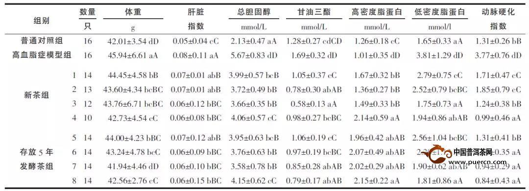 【壹沱】科眼识茶之《下关小沱茶功能成分及其降血脂作用研究》