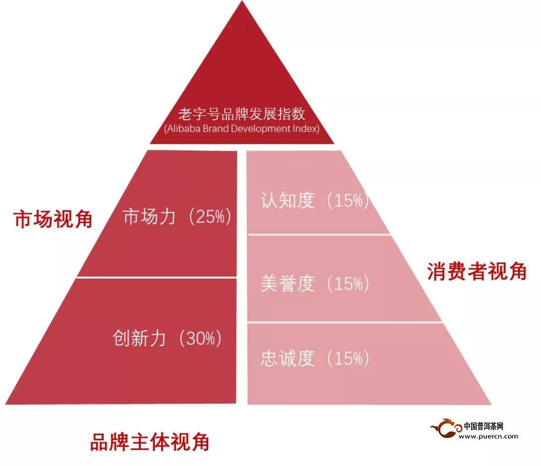 中华老字号品牌TOP100榜单出炉 大益排名茶品牌第一