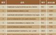 """2018""""双十一""""淘宝天猫茶叶销售数据:普洱熟茶正在强势占领大众消费者的口感!"""