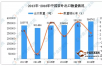 数据:2018年中国普洱茶品牌出口量为364742吨  同比增长2.7%