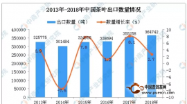 数据:2018年中国茶叶出口量为364742吨  同比增长2.7%
