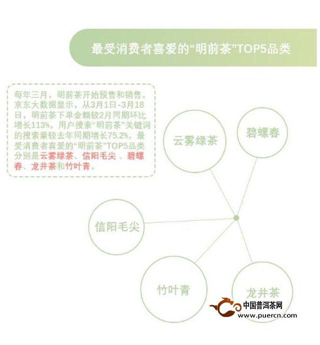"""京东走进竹叶青,揭秘""""城市茶叶消费"""""""