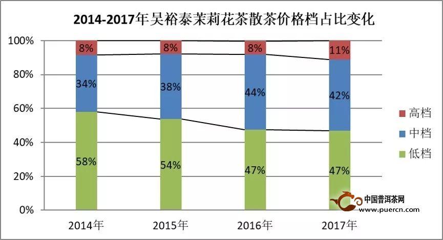 2018中国茉莉花茶产销形势分析报告(上)