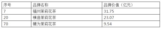 茉莉花茶市场在哪?五组权威数据为您详细解读......