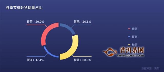 """揭茶""""底细"""":2018中国茶叶运输数据出炉!"""