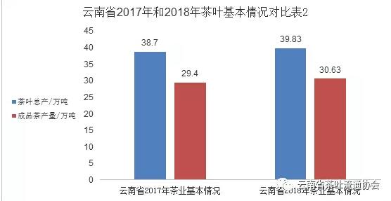 2018年度云南茶产业发展报告