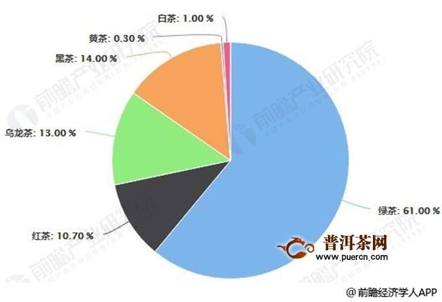 重磅|2019年中国茶叶行业市场现状及发展趋势分析:新式茶饮消费热点推动转型升级发展