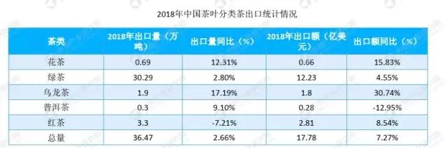 2019年花茶行业大数据市场前景研究报