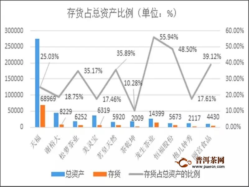 2019上半年十大茶企营收概况分析