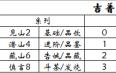 2018年吉普号陈皮珠505熟茶84克试用评测报告