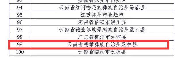 """双柏县获""""2019中国茶业百强县""""称号"""