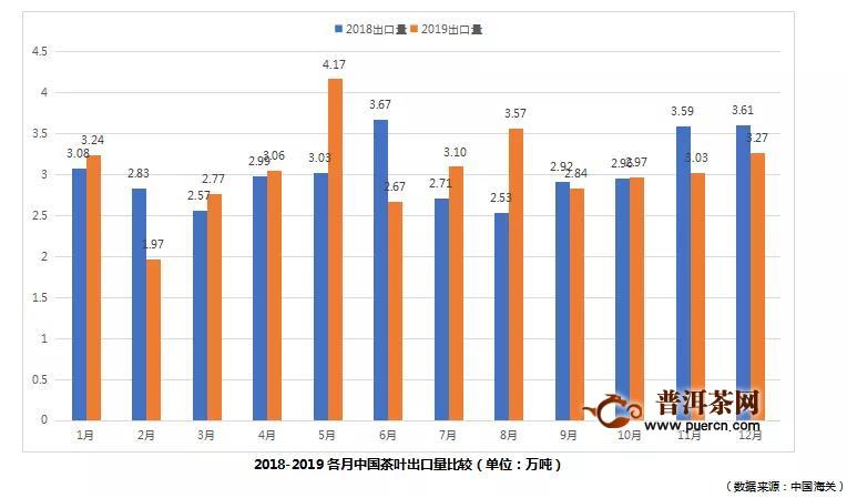 2019年中国茶叶出口情况
