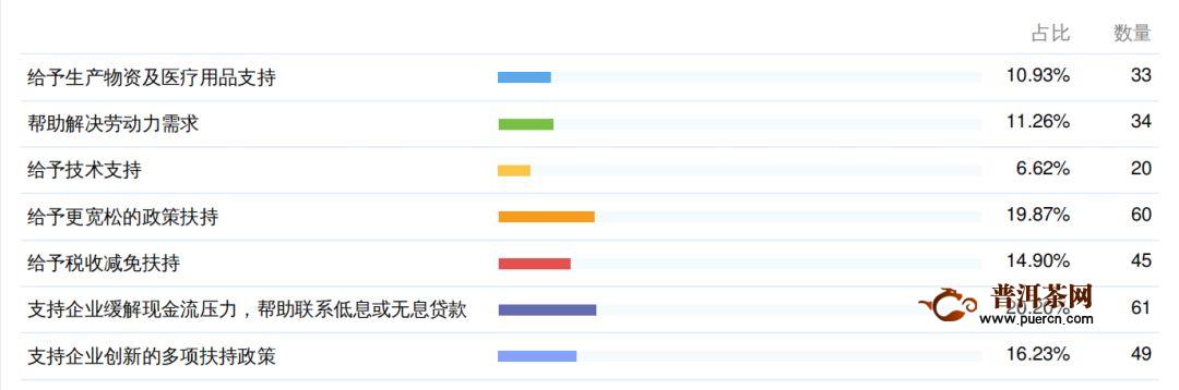 调研:疫情对贵州茶产业的影响