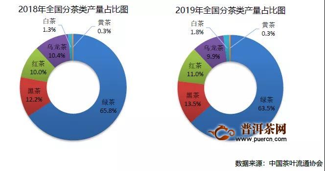 2019年中国茶叶产销形势报告