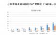 云南普洱茶茶园面积与产量情况(1949年—2019年)