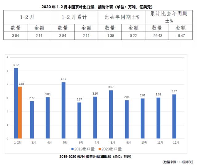 2019年中国茶叶产量、销售量及茶叶进出口趋势分析