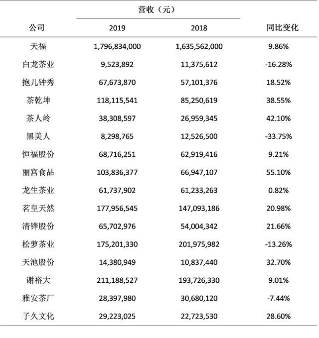2019年上市(挂牌)茶叶企业财务报告简析