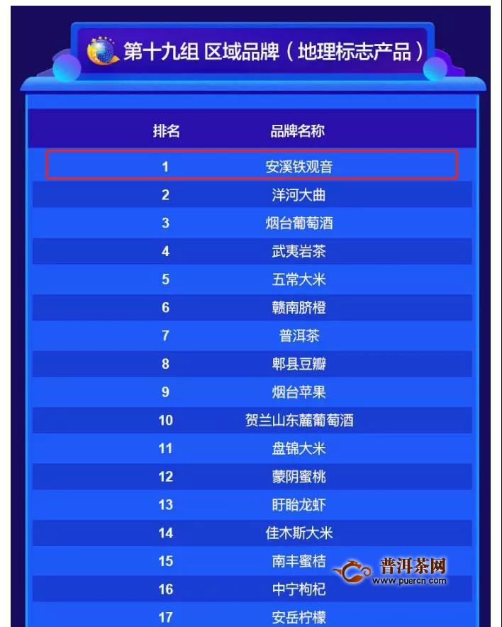 2020中国品牌价值评估会上,铁观音登上区域品牌榜首!