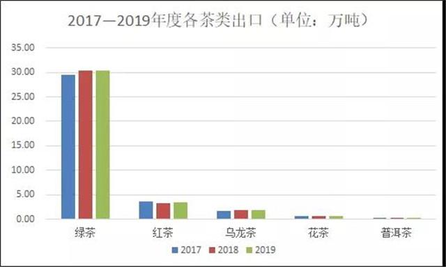 疫情对茶叶出口影响大吗?来看2017年至今出口数据变化