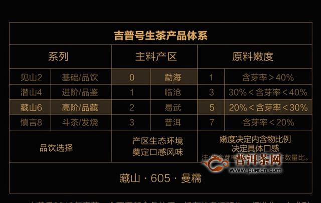 厚积薄发,未来可期:2020年吉普号藏山605曼糯生茶