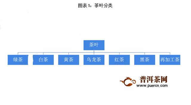 2020年中国及全球茶行业电商成重要销售渠道 茶行业市场规模及发展趋势分析