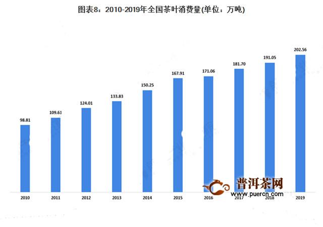 2020年中国及全球茶行业电商成重要销售渠道,市场规模及发展趋势分析