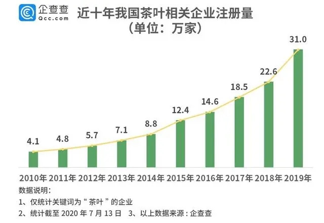 茶叶第一股来了!企查查显示茶企年注册量十年增649%