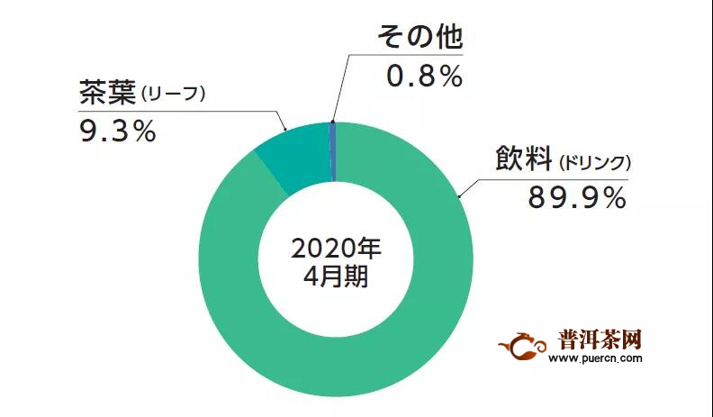 1年卖出茶叶30亿,这家日本企业人均可贡献多少销售收入?