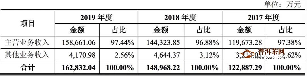 茶叶卖不动了吗?乌龙茶市占率不及2%,中茶股份IPO存货逐年攀升