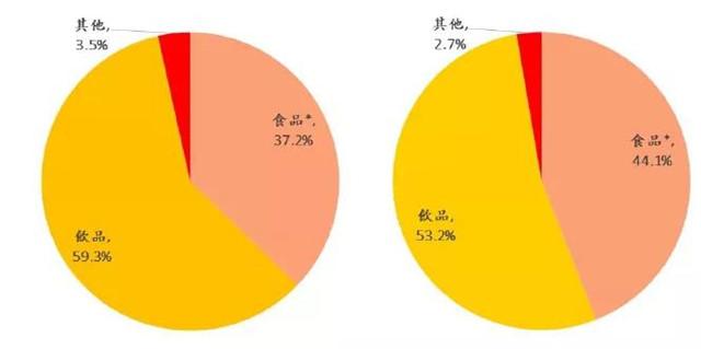 统一上半年营收118亿,方便面贡献大,茶饮料表现如何?