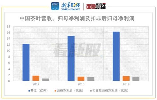 中国茶叶、澜沧古茶招股书获披露 茶企开启资本化征程