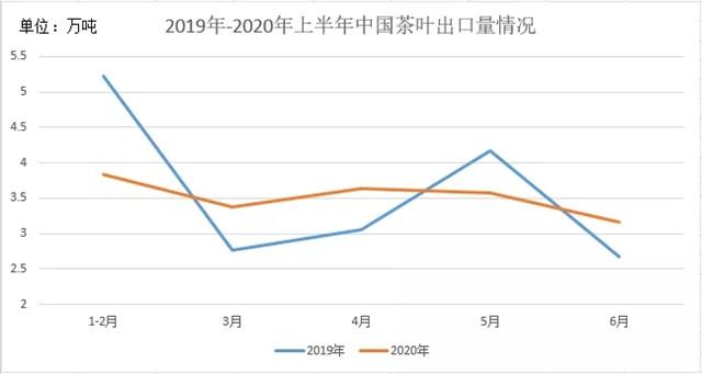 """2020年上半年,中国茶叶进出口贸易""""进少出多"""""""