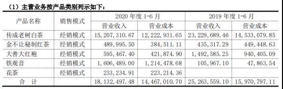 清铧股份2020上半年营收1867.65万,这些值得关注