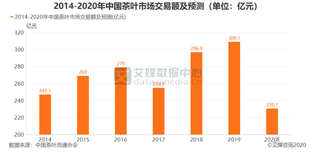 预计2020年中国茶叶市场交易额为230.7亿元