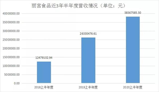 陈皮风口来了?上半年丽宫食品营收同比增长45.72%……